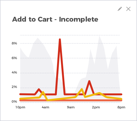 Add to cart graph