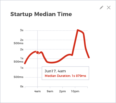 Startup median time graph